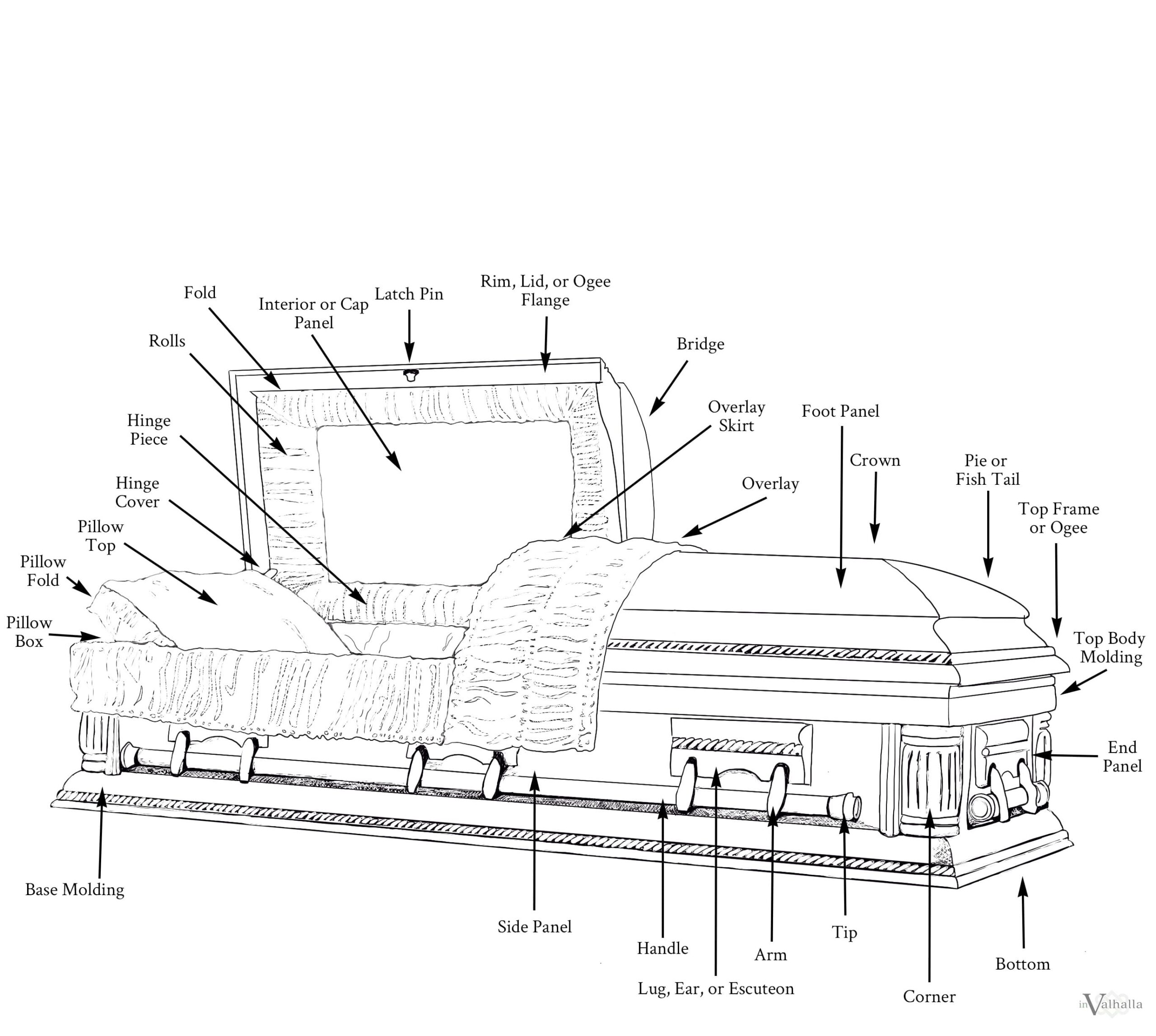 Casket Parts Labeled - Infographic